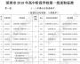 深圳中考分数线